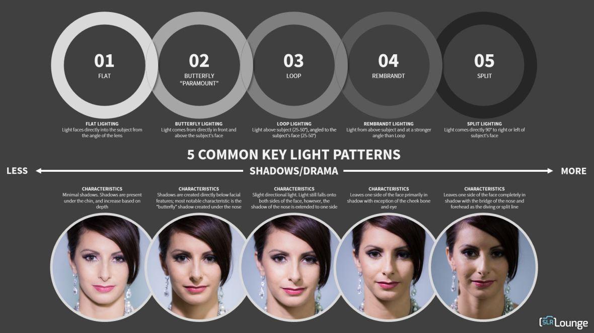 5-common-key-lighting